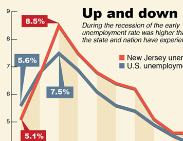 The Record Newspaper's New Jersey Unemployment infographic