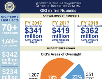 Department of Health & Human Services OIG Report